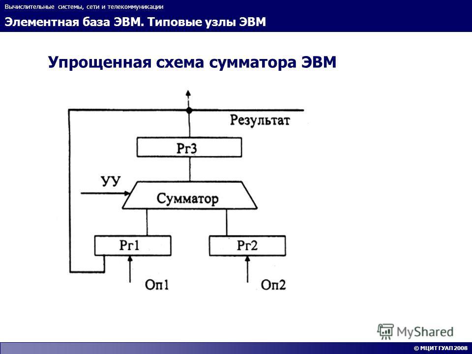 Элементная база ЭВМ. Типовые узлы ЭВМ Вычислительные системы, сети и телекоммуникации © МЦИТ ГУАП 2008 Упрощенная схема сумматора ЭВМ