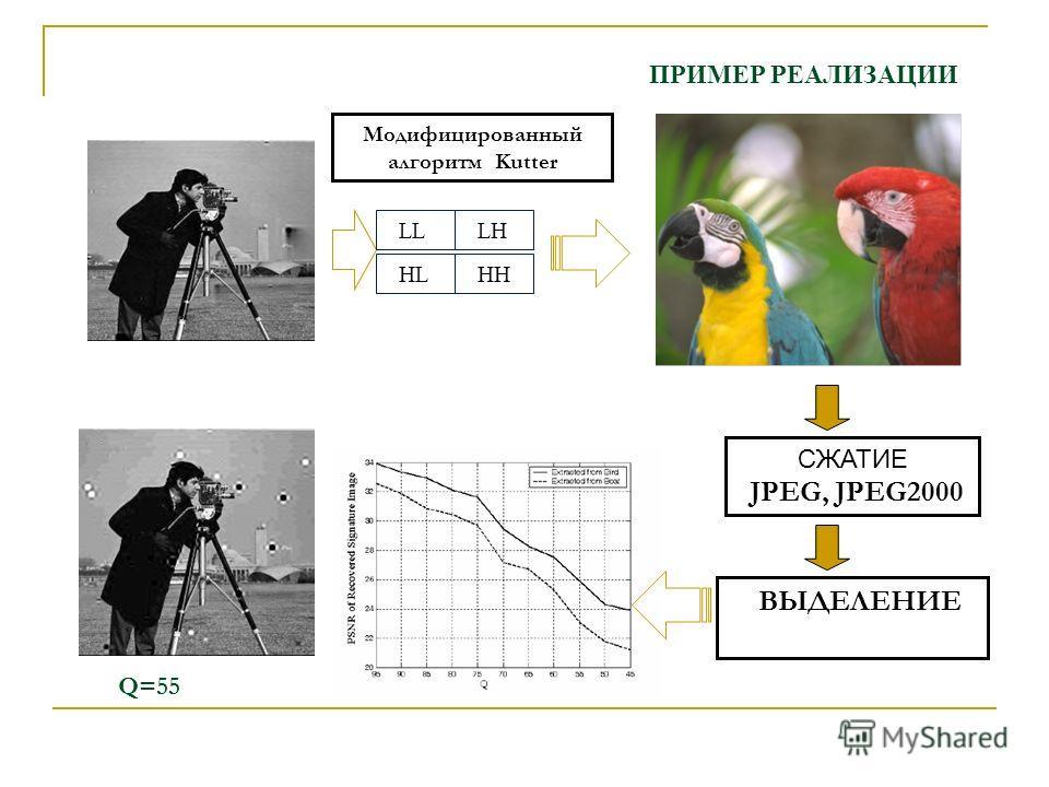LL LH HL HH Q=55 СЖАТИЕ JPEG, JPEG2000 ВЫДЕЛЕНИЕ ПРИМЕР РЕАЛИЗАЦИИ Модифицированный алгоритм Kutter