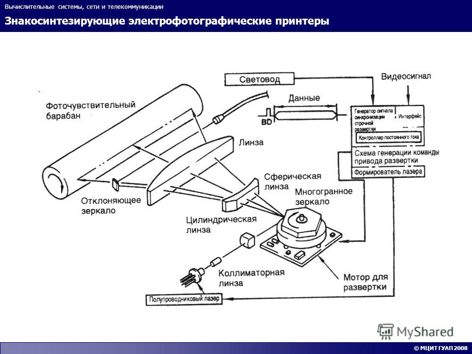 Знакосинтезирующие электрофотографические принтеры Вычислительные системы, сети и телекоммуникации © МЦИТ ГУАП 2008