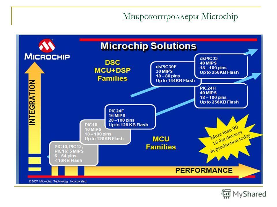 Микроконтроллеры Microchip