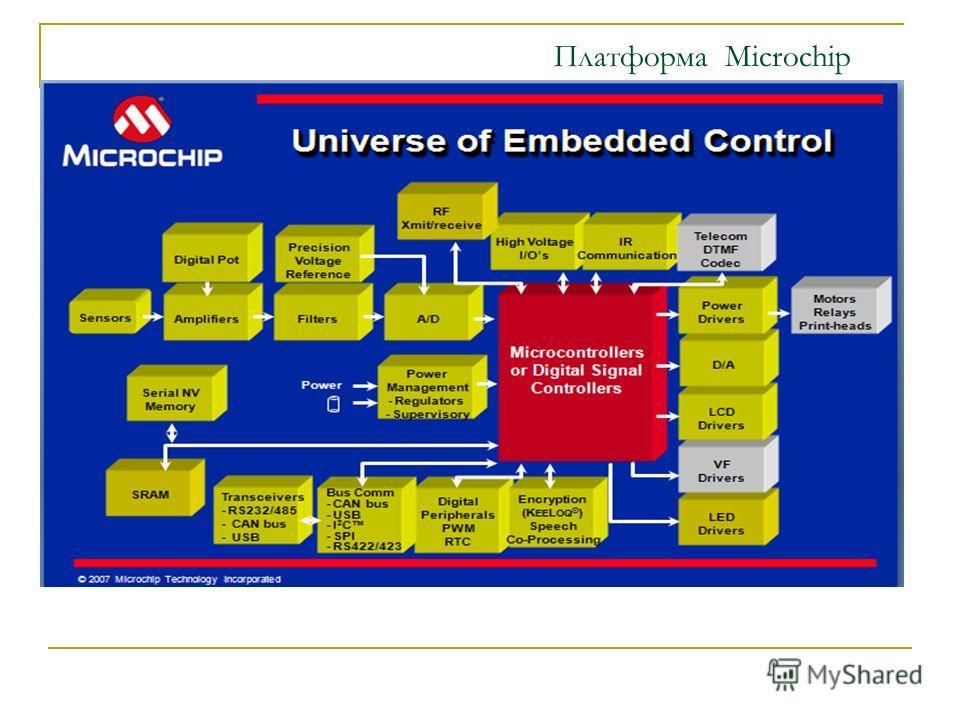 Платформа Microchip