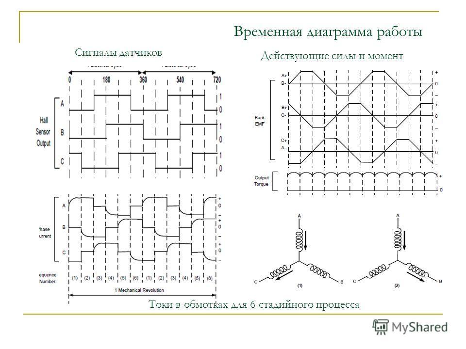 Временная диаграмма работы Сигналы датчиков Токи в обмотках для 6 стадийного процесса Действующие силы и момент