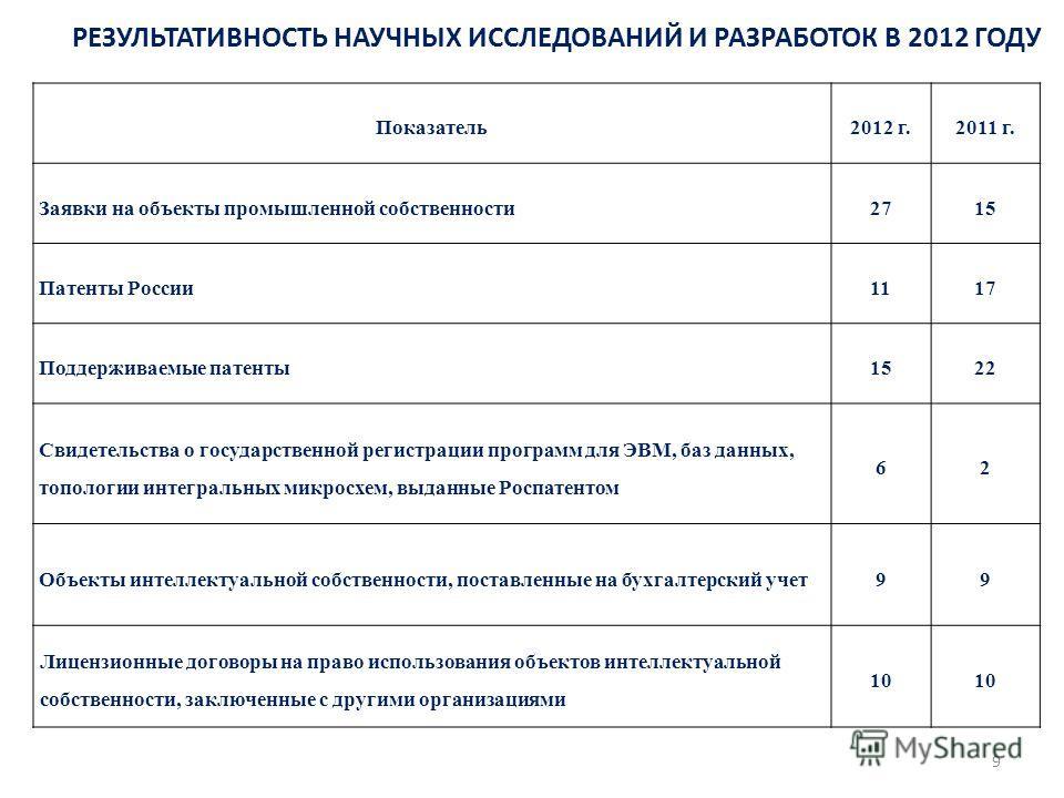 РЕЗУЛЬТАТИВНОСТЬ НАУЧНЫХ ИССЛЕДОВАНИЙ И РАЗРАБОТОК В 2012 ГОДУ Показатель2012 г.2011 г. Заявки на объекты промышленной собственности2715 Патенты России1117 Поддерживаемые патенты1522 Свидетельства о государственной регистрации программ для ЭВМ, баз д