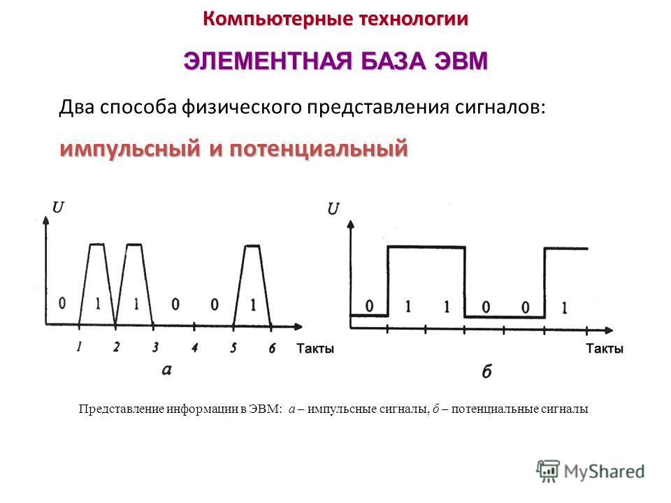 Компьютерные технологии ЭЛЕМЕНТНАЯ БАЗА ЭВМ импульсный и потенциальный Два способа физического представления сигналов: импульсный и потенциальный Представление информации в ЭВМ: а – импульсные сигналы, б – потенциальные сигналы