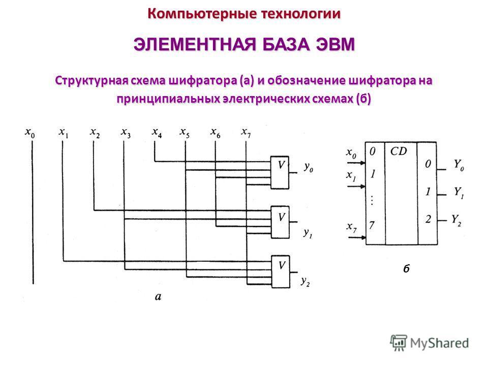 Компьютерные технологии ЭЛЕМЕНТНАЯ БАЗА ЭВМ Структурная схема шифратора (а) и обозначение шифратора на принципиальных электрических схемах (б) б