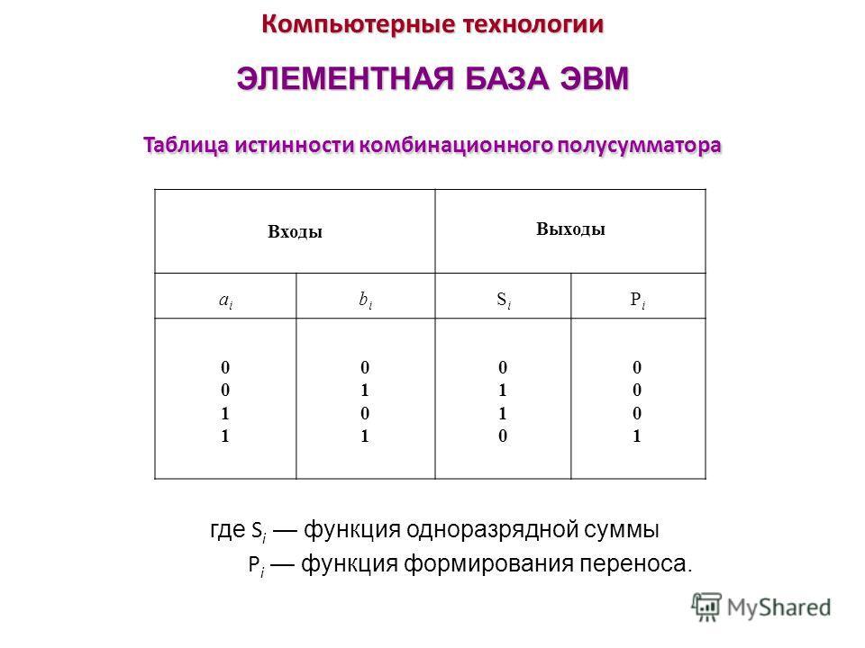Компьютерные технологии ЭЛЕМЕНТНАЯ БАЗА ЭВМ Таблица истинности комбинационного полусумматора Входы Выходы aiai bibi SiSi PiPi 00110011 01010101 01100110 00010001 где S i функция одноразрядной суммы P i функция формирования переноса.