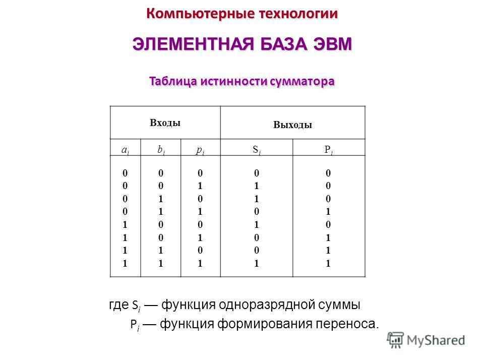Компьютерные технологии ЭЛЕМЕНТНАЯ БАЗА ЭВМ Таблица истинности сумматора Входы Выходы aiai bibi pipi SiSi PiPi 0000111100001111 0011001100110011 0101010101010101 0110100101101001 0001011100010111 где S i функция одноразрядной суммы P i функция формир
