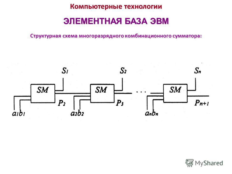 Компьютерные технологии ЭЛЕМЕНТНАЯ БАЗА ЭВМ Структурная схема многоразрядного комбинационного сумматора: