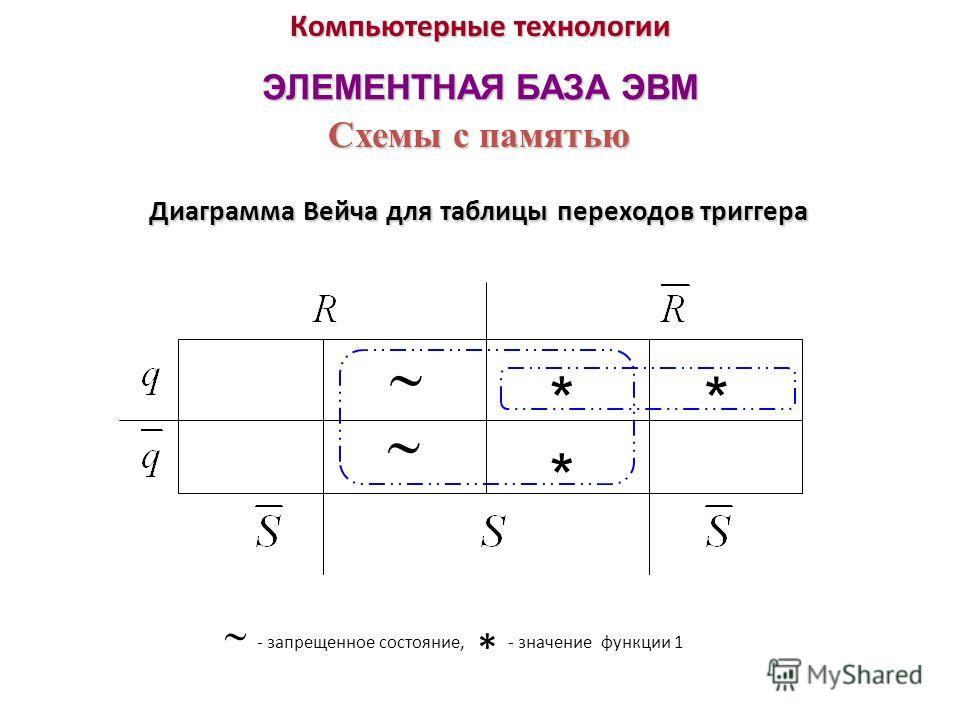 Компьютерные технологии ЭЛЕМЕНТНАЯ БАЗА ЭВМ Диаграмма Вейча для таблицы переходов триггера Схемы с памятью **** * - запрещенное состояние, * - значение функции 1