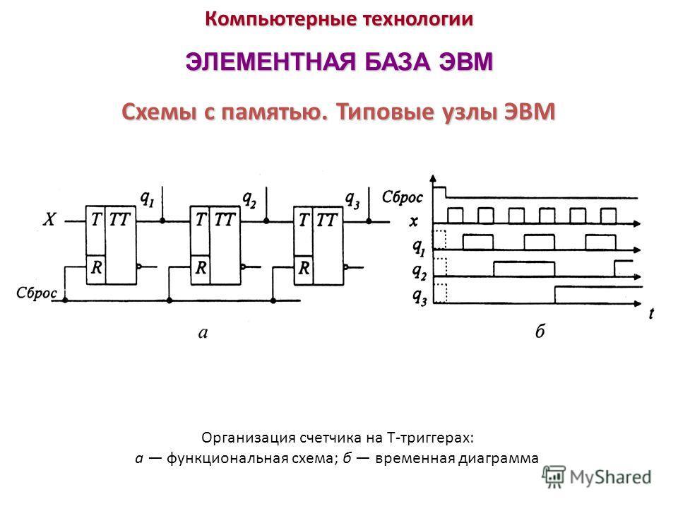 Компьютерные технологии ЭЛЕМЕНТНАЯ БАЗА ЭВМ Организация счетчика на Т-триггерах: а функциональная схема; б временная диаграмма Схемы с памятью. Типовые узлы ЭВМ