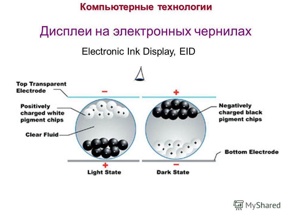 Компьютерные технологии Дисплеи на электронных чернилах Electronic Ink Display, EID