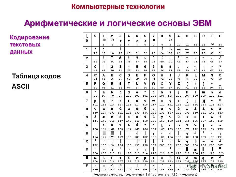 Компьютерные технологии Арифметические и логические основы ЭВМ Таблица кодов ASCII Кодирование текстовых данных
