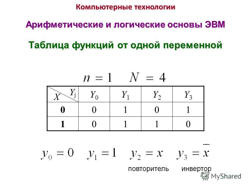 Компьютерные технологии Арифметические и логические основы ЭВМ Таблица функций от одной переменной X Y j Y0Y0 Y1Y1 Y2Y2 Y3Y3 00101 10110 повторительинвертор