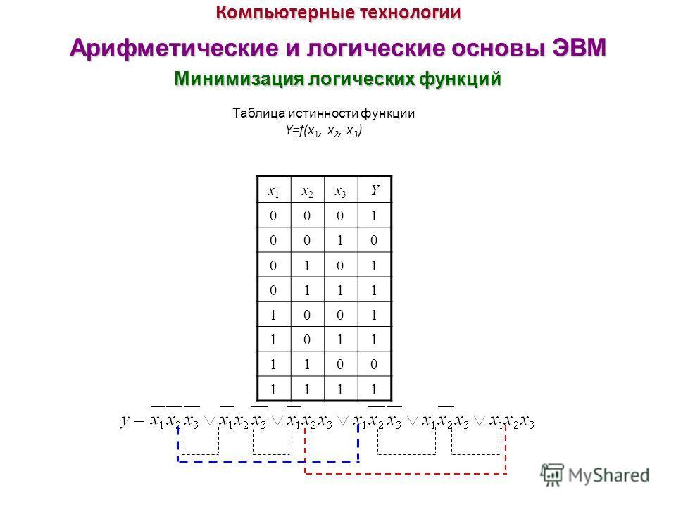 Компьютерные технологии Арифметические и логические основы ЭВМ Минимизация логических функций x1x1 x2x2 x3x3 Y 0001 0010 0101 0111 1001 1011 1100 1111 Таблица истинности функции Y=f(x 1, x 2, x 3 ) Минимизация логических функций