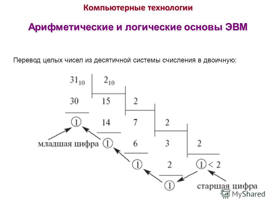 Компьютерные технологии Арифметические и логические основы ЭВМ Перевод целых чисел из десятичной системы счисления в двоичную: