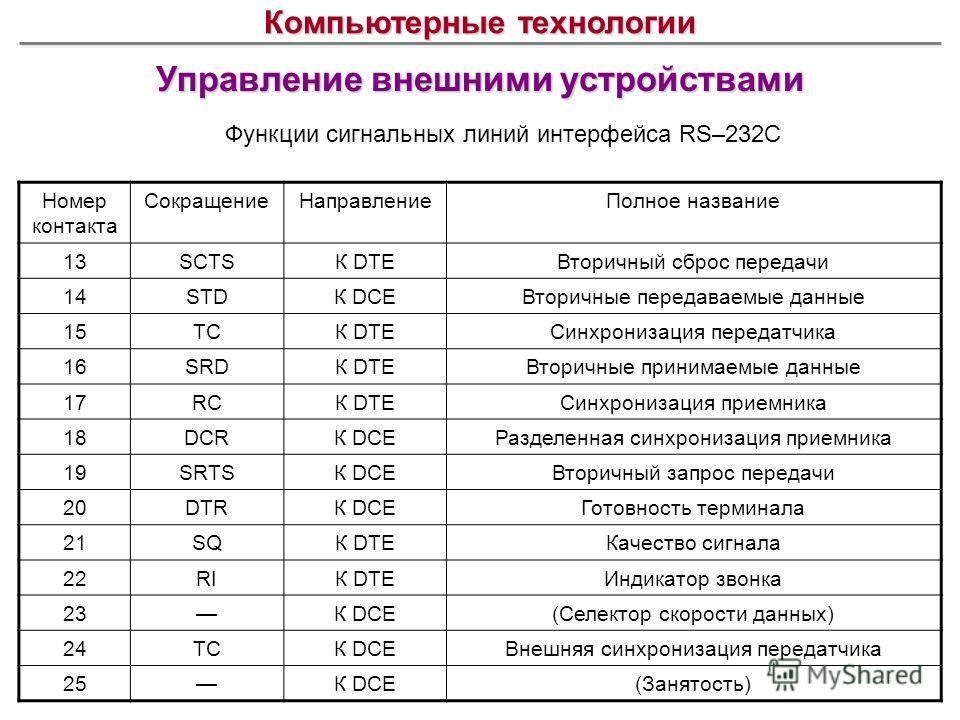 Управление внешними устройствами Компьютерные технологии Функции сигнальных линий интерфейса RS–232C Номер контакта СокращениеНаправлениеПолное название 13SCTSК DTEВторичный сброс передачи 14STDК DCEВторичные передаваемые данные 15TCК DTEСинхронизаци