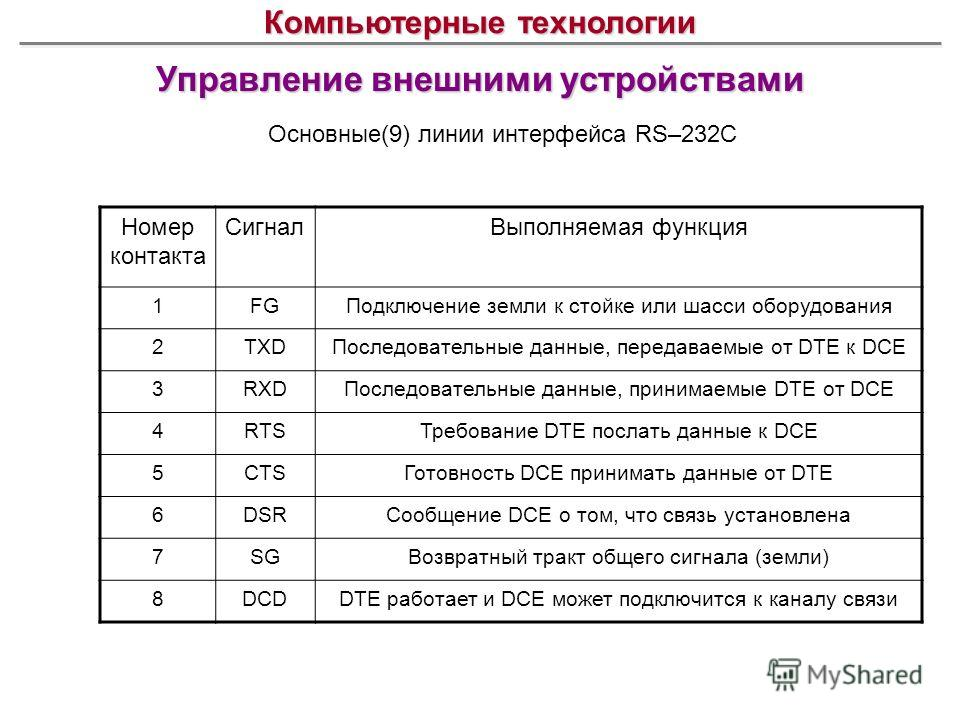 Управление внешними устройствами Компьютерные технологии Основные(9) линии интерфейса RS–232C Номер контакта СигналВыполняемая функция 1FGПодключение земли к стойке или шасси оборудования 2TXDПоследовательные данные, передаваемые от DTE к DCE 3RXDПос