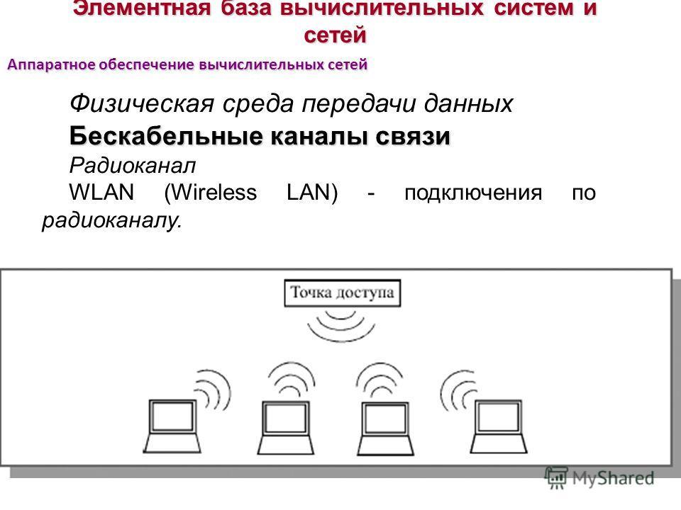 Элементная база вычислительных систем и сетей Физическая среда передачи данных Бескабельные каналы связи Радиоканал WLAN (Wireless LAN) - подключения по радиоканалу. Аппаратное обеспечение вычислительных сетей
