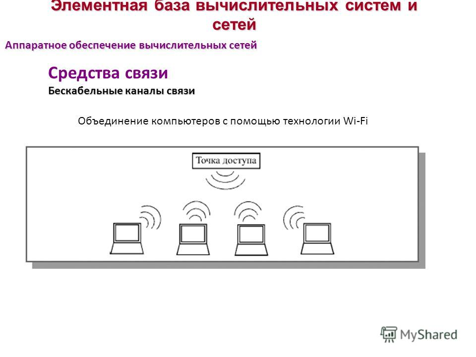 Элементная база вычислительных систем и сетей Средства связи Бескабельные каналы связи Аппаратное обеспечение вычислительных сетей Объединение компьютеров с помощью технологии Wi-Fi