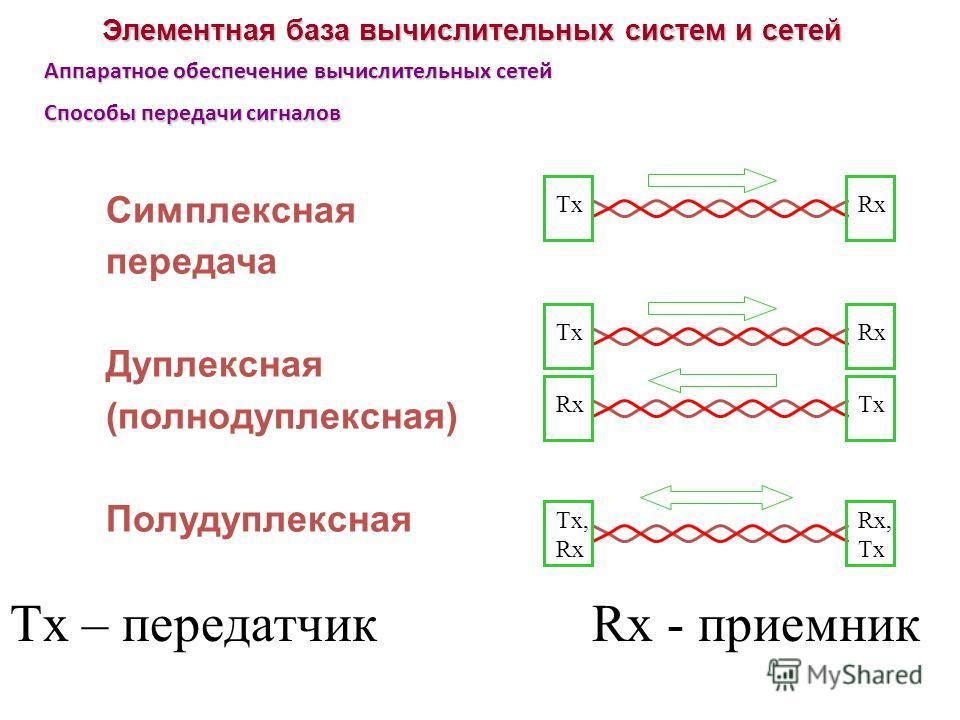 Элементная база вычислительных систем и сетей Аппаратное обеспечение вычислительных сетей Способы передачи сигналов Симплексная передача Дуплексная (полнодуплексная) Полудуплексная TxRx Tx, Rx Rx, Tx Rx Tx Tx – передатчик Rx - приемник