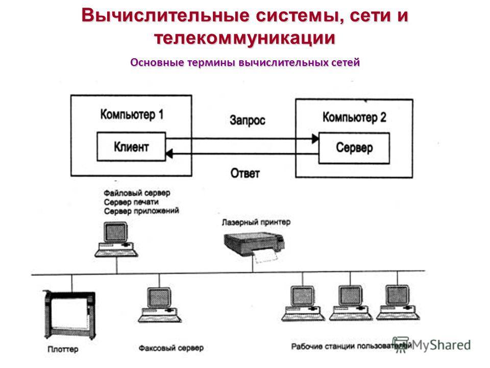 Вычислительные системы, сети и телекоммуникации Основные термины вычислительных сетей