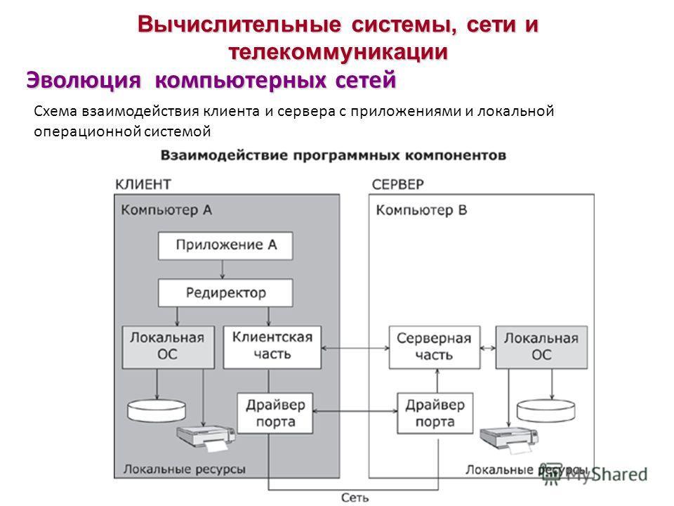 Эволюция компьютерных сетей Вычислительные системы, сети и телекоммуникации Схема взаимодействия клиента и сервера с приложениями и локальной операционной системой