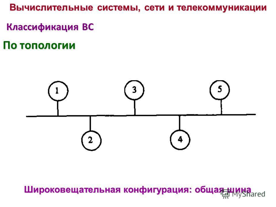 Классификация ВС Широковещательная конфигурация: общая шина Вычислительные системы, сети и телекоммуникации По топологии