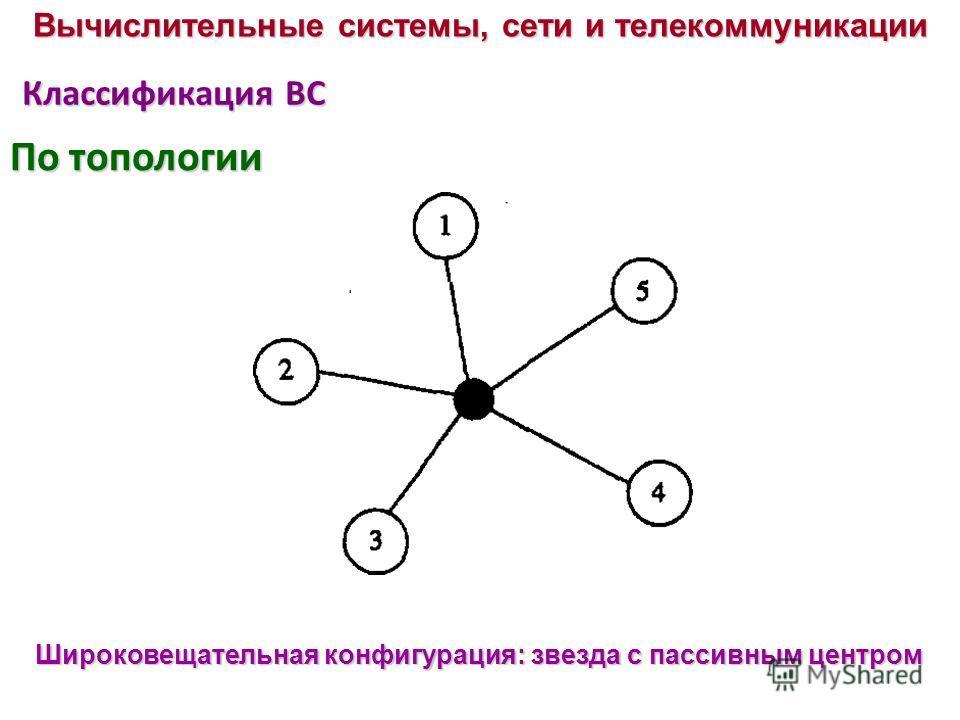 Классификация ВС Широковещательная конфигурация: звезда с пассивным центром Вычислительные системы, сети и телекоммуникации По топологии