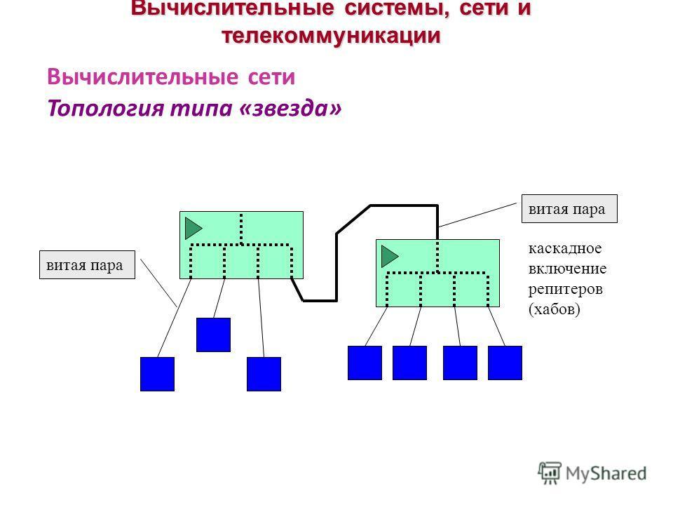 Вычислительные системы, сети и телекоммуникации Вычислительные сети Топология типа «звезда» витая пара каскадное включение репитеров (хабов)