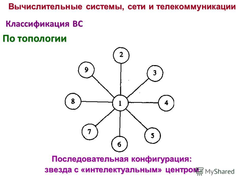 Классификация ВС Последовательная конфигурация: звезда с «интелектуальным» центром Вычислительные системы, сети и телекоммуникации По топологии