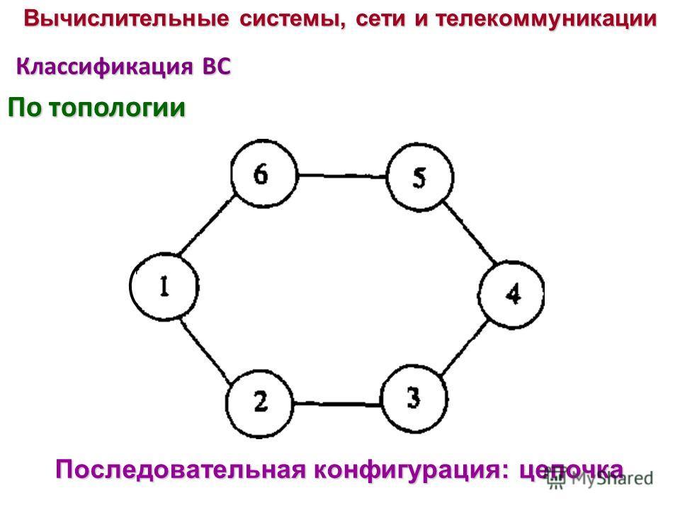 Классификация ВС Последовательная конфигурация: цепочка Вычислительные системы, сети и телекоммуникации По топологии