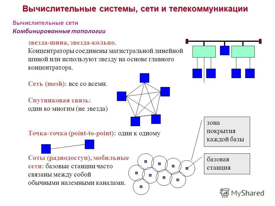 Вычислительные системы, сети и телекоммуникации Вычислительные сети Комбинированные топологии звезда-шина, звезда-кольцо. Концентраторы соединены магистральной линейной шиной или используют звезду на основе главного концентратора. Сеть (mesh): все со