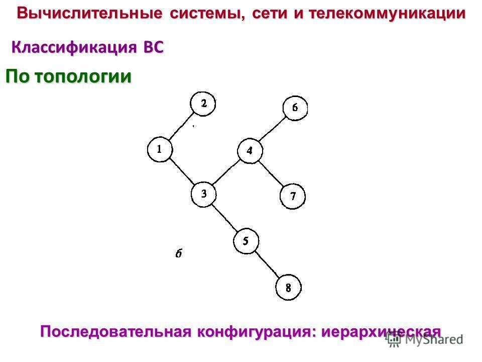 Классификация ВС Последовательная конфигурация: иерархическая Вычислительные системы, сети и телекоммуникации По топологии