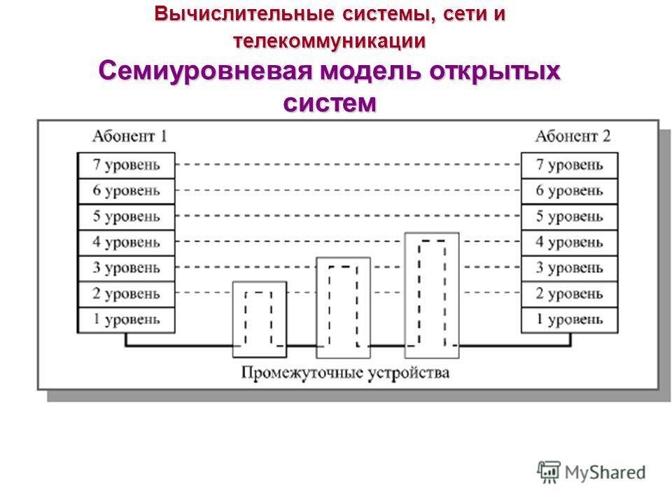 Вычислительные системы, сети и телекоммуникации Семиуровневая модель открытых систем