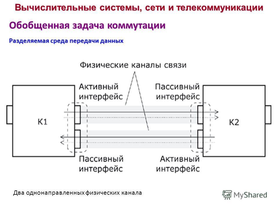 Обобщенная задача коммутации Разделяемая среда передачи данных Вычислительные системы, сети и телекоммуникации Два однонаправленных физических канала
