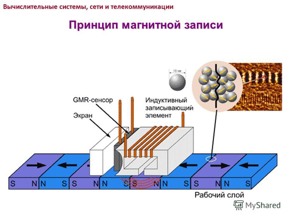 Вычислительные системы, сети и телекоммуникации Принцип магнитной записи