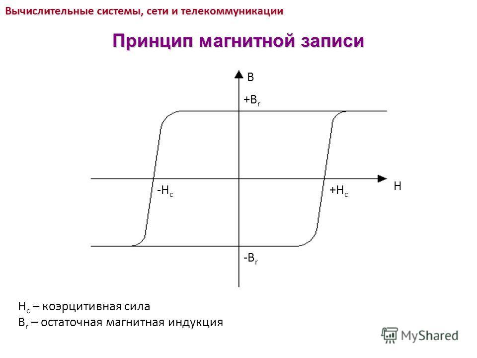 B H +B r -B r +H c -H c H c – коэрцитивная сила B r – остаточная магнитная индукция Вычислительные системы, сети и телекоммуникации Принцип магнитной записи