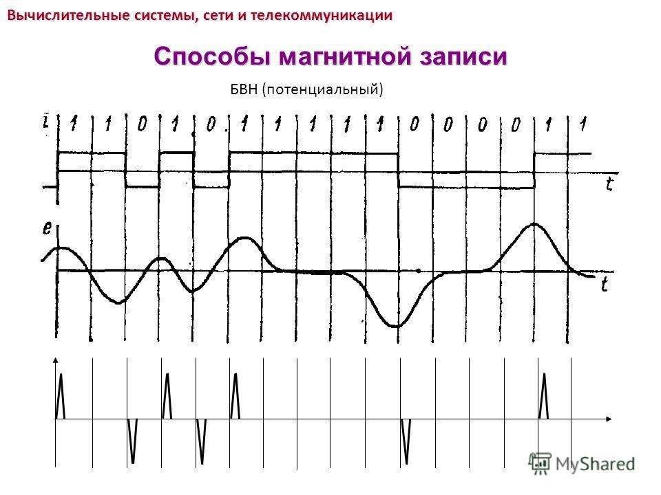 БВН (потенциальный) Вычислительные системы, сети и телекоммуникации Способы магнитной записи