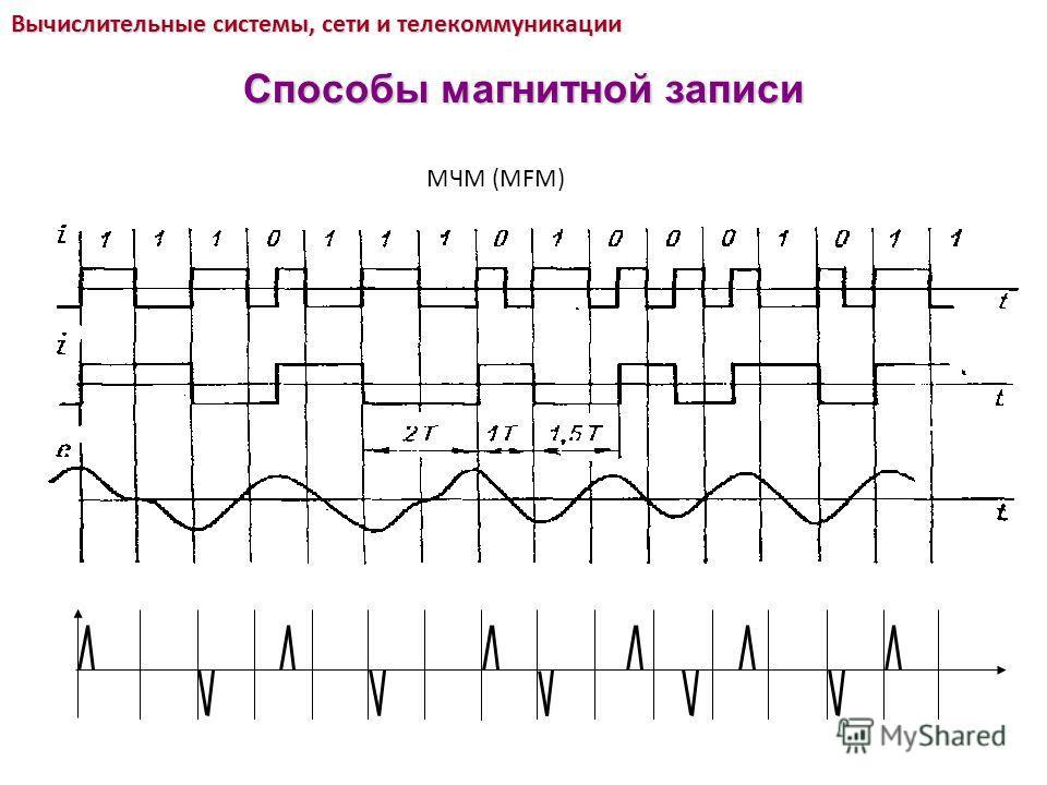 МЧМ (MFM) Вычислительные системы, сети и телекоммуникации Способы магнитной записи