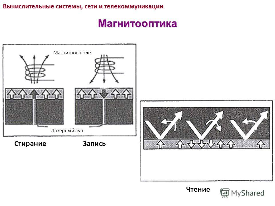 Вычислительные системы, сети и телекоммуникации Магнитооптика Магнитное поле Лазерный луч СтираниеЗапись Чтение