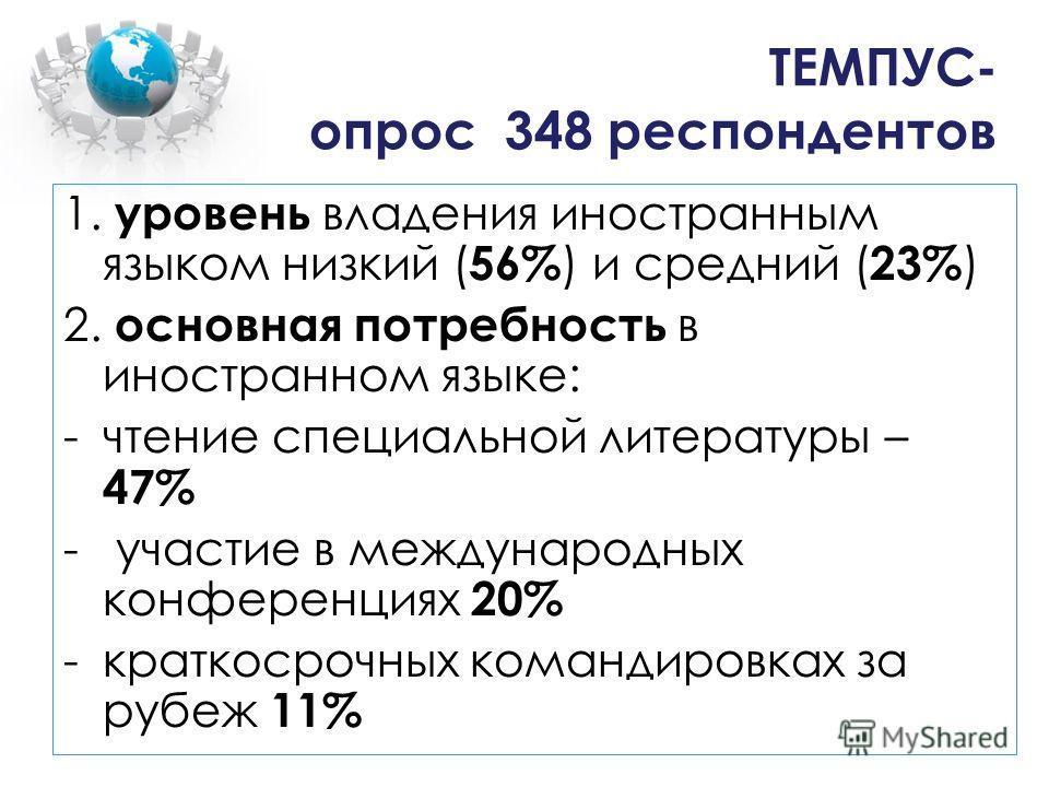 ТЕМПУС- опрос 348 респондентов 1. уровень владения иностранным языком низкий ( 56% ) и средний ( 23% ) 2. основная потребность в иностранном языке: -чтение специальной литературы – 47% - участие в международных конференциях 20% -краткосрочных команди
