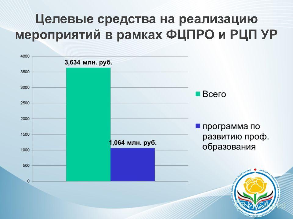 Целевые средства на реализацию мероприятий в рамках ФЦПРО и РЦП УР