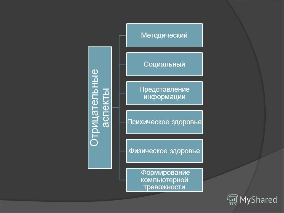 Отрицательные аспекты Методический Социальный Представление информации Психическое здоровье Физическое здоровье Формирование компьютерной тревожности