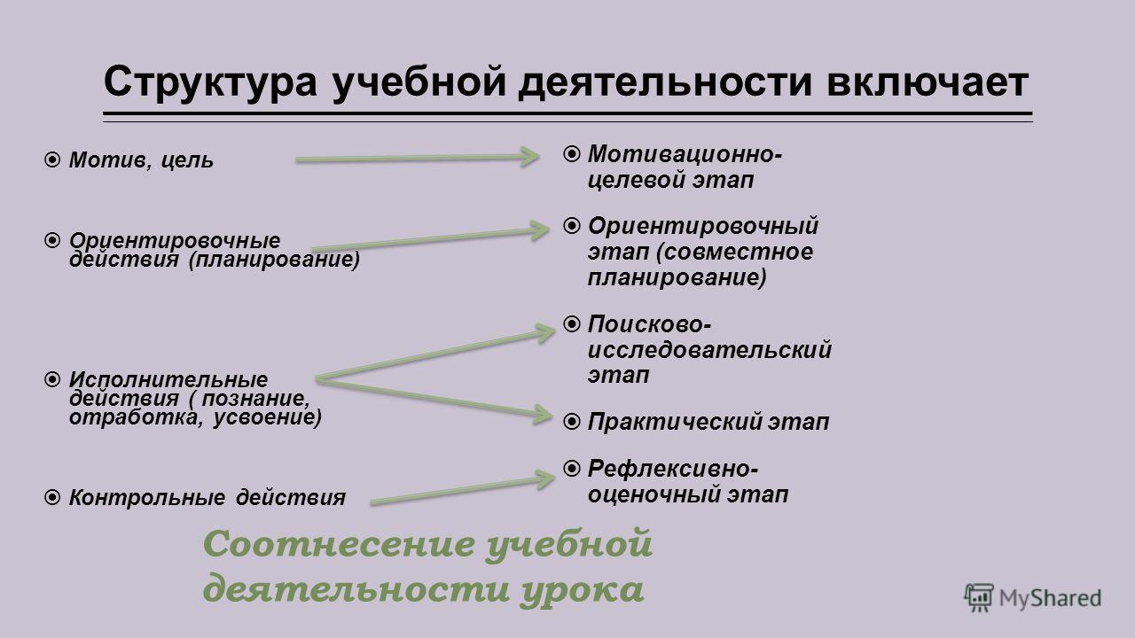 Структура учебной деятельности включает Мотив, цель Ориентировочные действия (планирование) Исполнительные действия ( познание, отработка, усвоение) Контрольные действия Мотивационно- целевой этап Ориентировочный этап (совместное планирование) Поиско