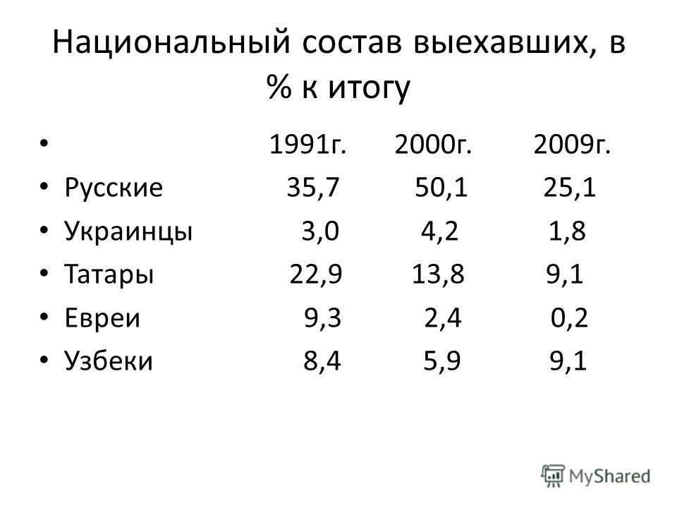 Национальный состав выехавших, в % к итогу 1991г. 2000г. 2009г. Русские 35,7 50,1 25,1 Украинцы 3,0 4,2 1,8 Татары 22,9 13,8 9,1 Евреи 9,3 2,4 0,2 Узбеки 8,4 5,9 9,1