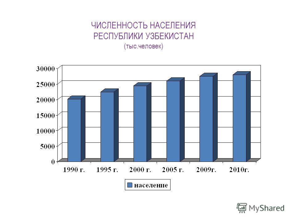 ЧИСЛЕННОСТЬ НАСЕЛЕНИЯ РЕСПУБЛИКИ УЗБЕКИСТАН (тыс.человек)