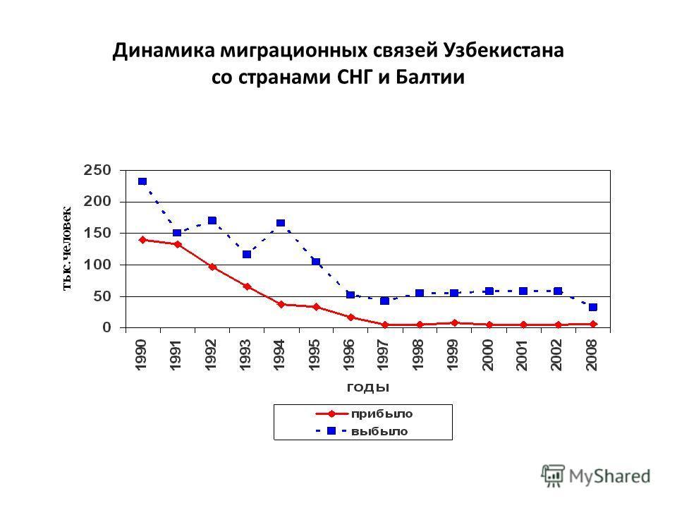 Динамика миграционных связей Узбекистана со странами СНГ и Балтии