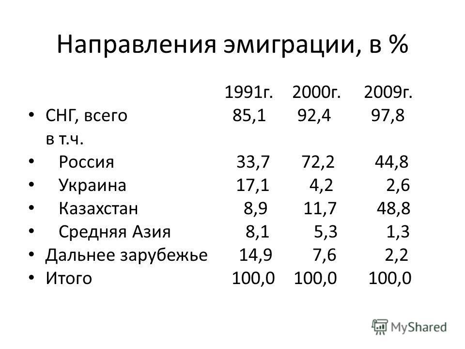Направления эмиграции, в % 1991г. 2000г. 2009г. СНГ, всего 85,1 92,4 97,8 в т.ч. Россия 33,7 72,2 44,8 Украина 17,1 4,2 2,6 Казахстан 8,9 11,7 48,8 Средняя Азия 8,1 5,3 1,3 Дальнее зарубежье 14,9 7,6 2,2 Итого 100,0 100,0 100,0