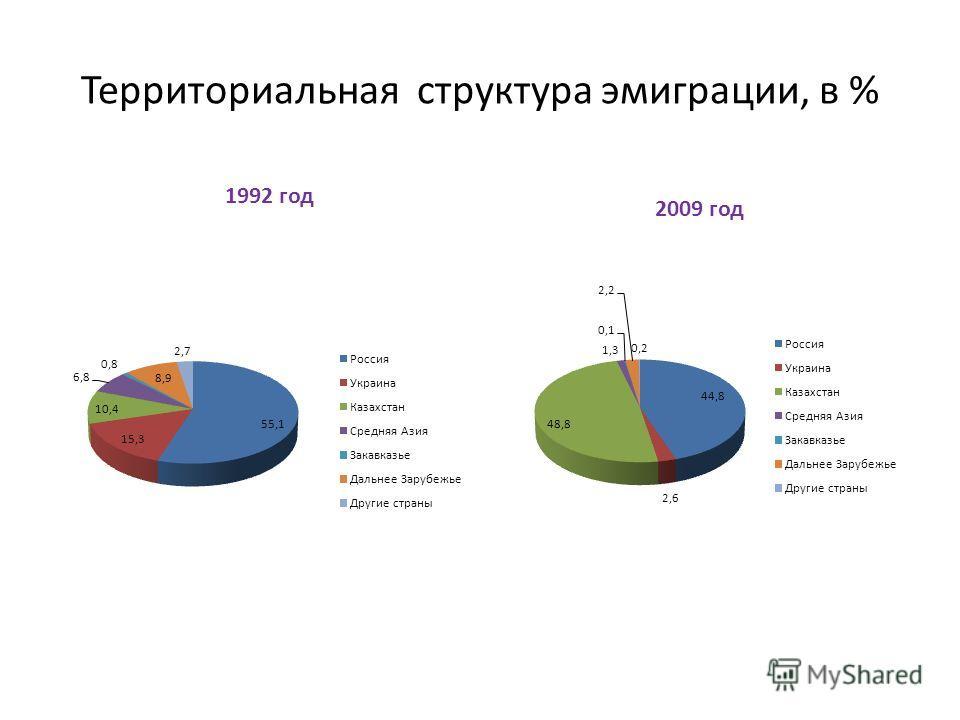 Территориальная структура эмиграции, в %