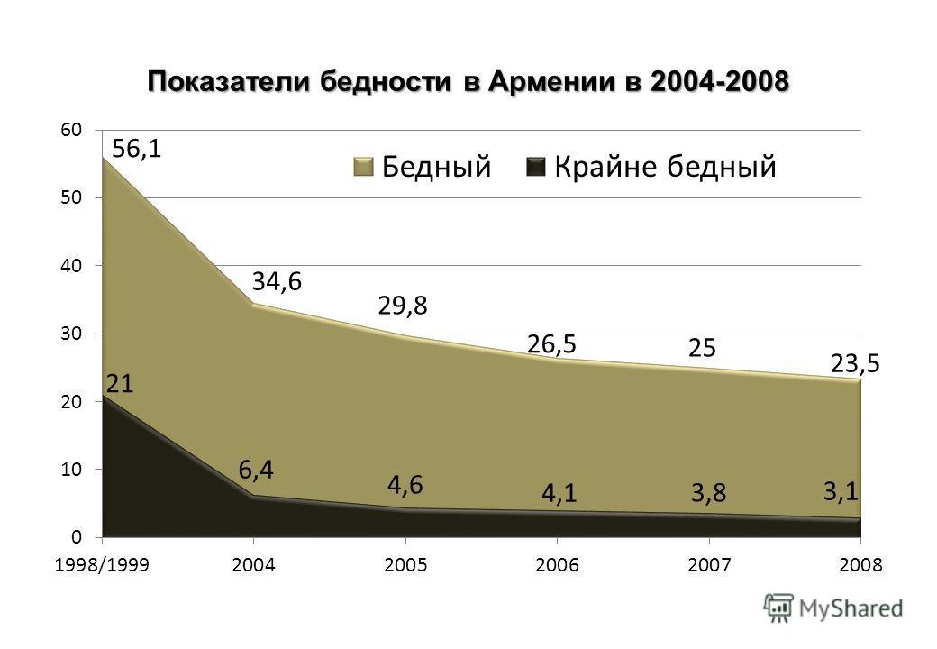 Показатели бедности в Армении в 2004-2008